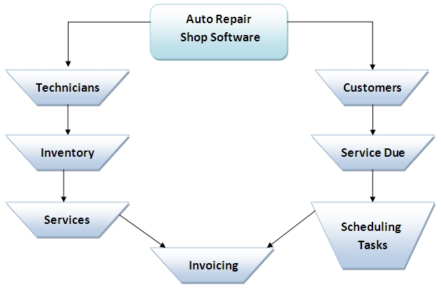 auto repair shop software