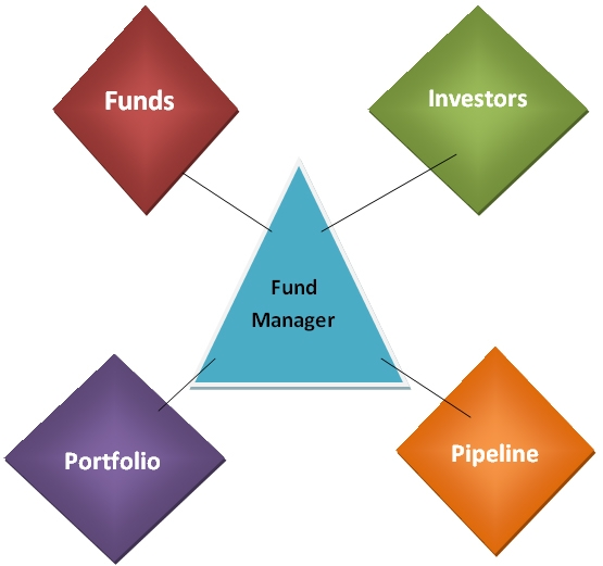 fund-manager